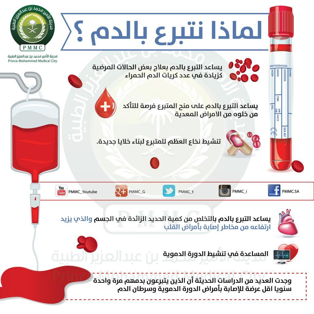 إنفوجرافيكس عن فوائد التبرع بالدم