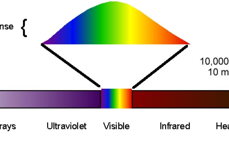 العين البشرية يمكنها رؤية الأشعة تحت الحمراء
