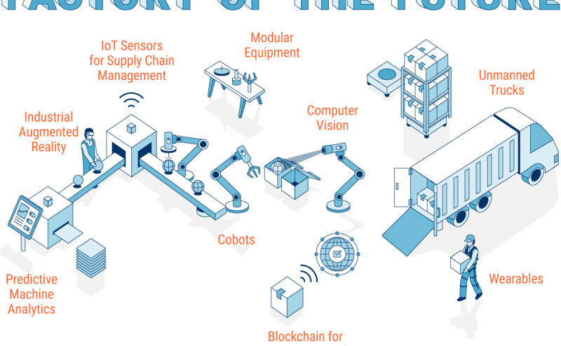 مصانع المستقبل: أضواءٌ مطفأةٌ وآلاتٌ تعمل!