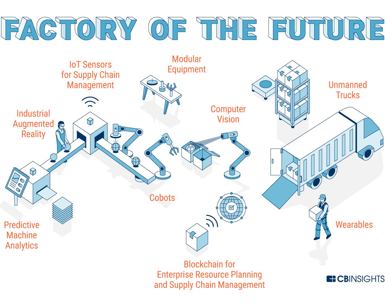 مجلة نقطة العلمية مصانع المستقبل أضواءٌ مطفأةٌ وآلاتٌ